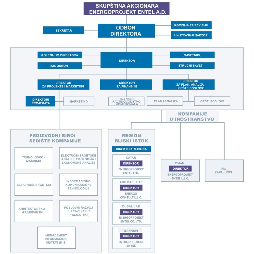organizational_structuresrb1
