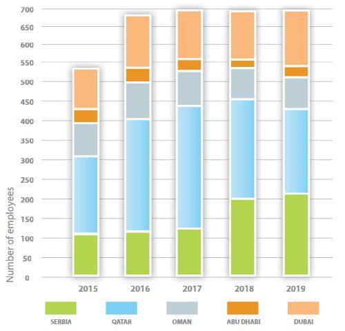 Energoprojekt ENTEL Number of employees 2015-2019