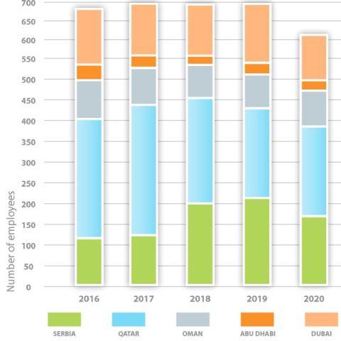 Energoprojekt ENTEL Number of employees 2016-2020